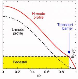 Hårmode by Pedestal Fusionwiki