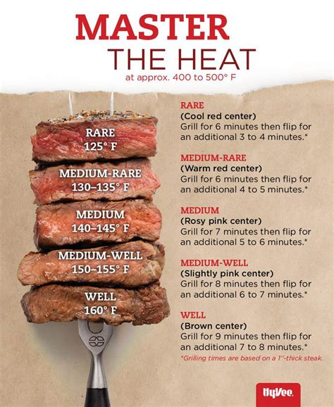 food heat l temperature 39 best images about chart on
