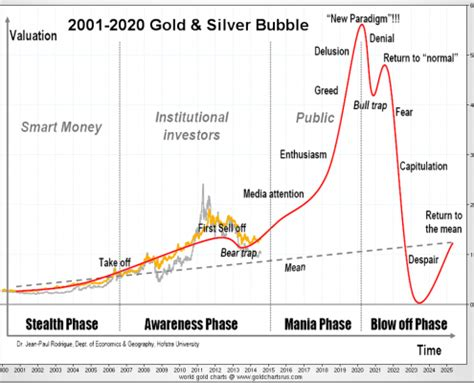 in three to five years gold will be priceless etf