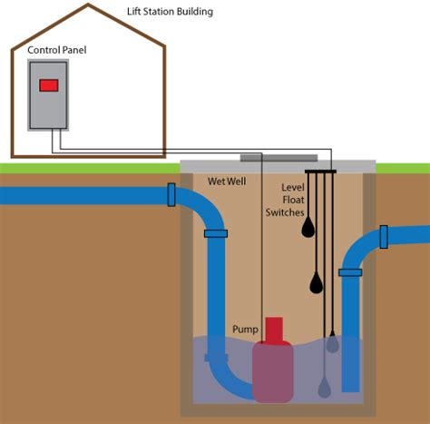 water treatment monitoring | wastewater treatment