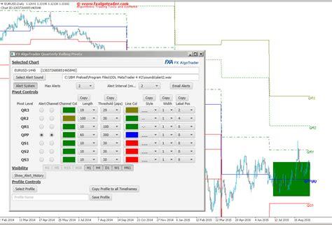 javafx trigger layout fx algotrader quarterly rolling pivots for metatrader mt4