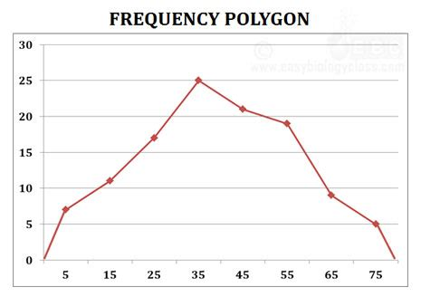 ogive, pie chart, frequency polygon & curve + ppt