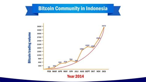 bitcoin indonesia forum forum bitcoin co id media placement proposal