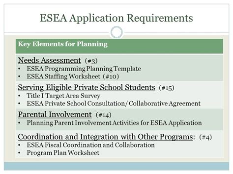 App Requirements Template by Wisconsin Statewide Title I Network Cesa 1 And The
