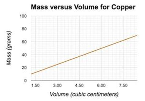 maker it s time for an ambush volume 1 books calculating density with mass vs volume graphs