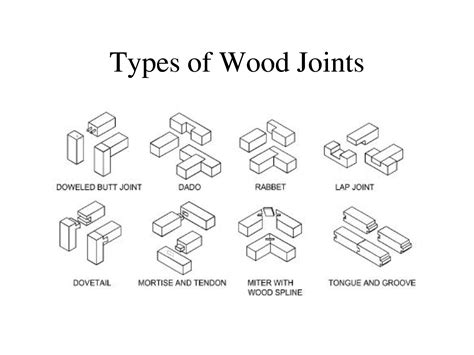 woodwork joints names diagrams of woodwork joints