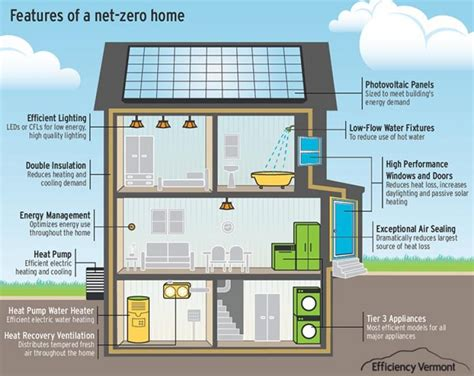 zero energy house plans what is a net zero home heartland homes