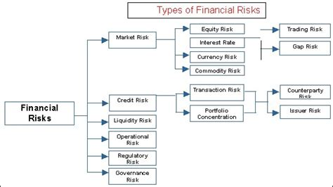 Risk Of Variable Loan Mba by Types Of Investment Risk Related Keywords Types Of