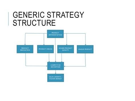 layout strategy of unilever unilever strategic management assignment