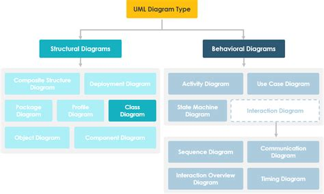 learn class diagram what is class diagram