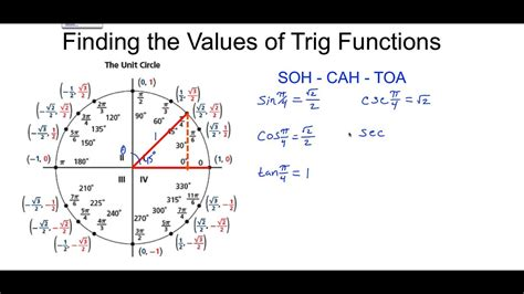 unit    unit circle  find   trig