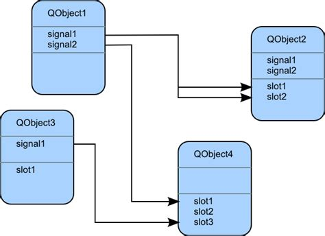 tutorialspoint observer pattern how qt signals and slots work