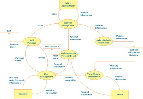 data flow charts ordering system flowchart create a flowchart