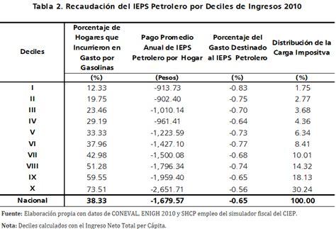Porcentaje De Descuento Imss 2016 | porcentaje de descuento imss 2016 porcentaje ieps 2016
