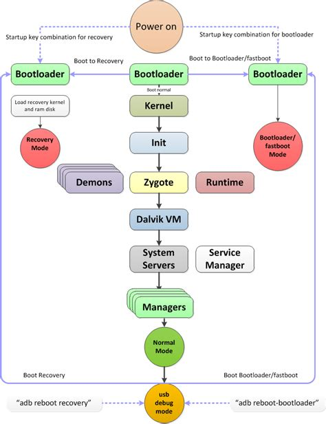 booting process of computer with diagram android bootloader fastboot mode and recovery mode