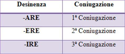 coniugazione verbo sedere tempo condizionale presente conhe 231 a o tempo condizionale