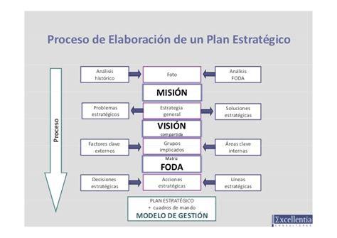 modelo de un plan de marketing estrategico modelo de gesti 243 n procesos personas tecnolog 237 a