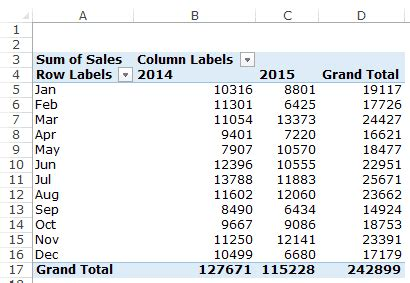 Excel Pivot Table By Month by How To Dates In Pivot Tables In Excel 187 Excel