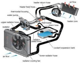 Flow Honda Service Radiator Repair Service San Carlos A Japanese Auto