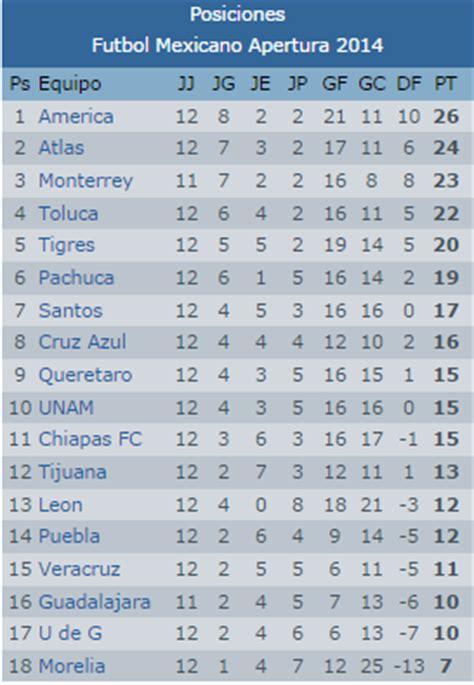 tabla general jornada 2 liga mx 2016 posiciones y puntos goleadores posiciones liga mx jornada 13 pausa por fecha fifa