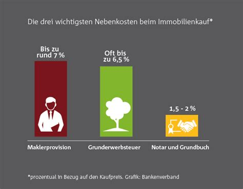 Hauskauf Nebenkosten Bayern by Teurer Als Gedacht Nebenkosten Beim Hauskauf Bankenverband