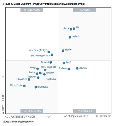 help desk to user ratio gartner ibm security improves its leadership position in the