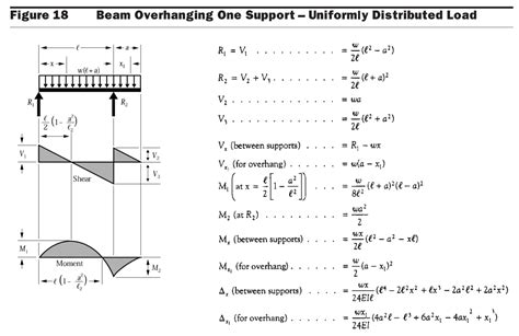 aisc sections aisc beam shear and moment diagrams aisc beam tables