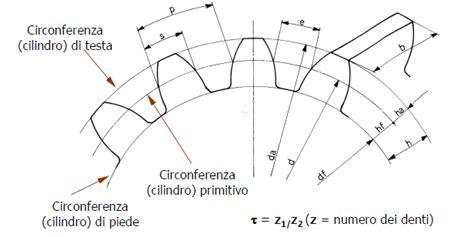 dimensionamento cremagliera geometria delle principali ruote dentate industrial ideas