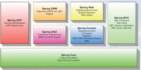 spring framework spring 232 un framework open source per lo non class 233 archives opentuto