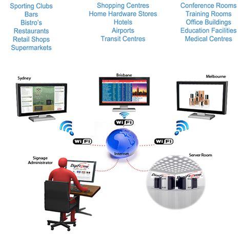 digital signage network diagram digital signage system