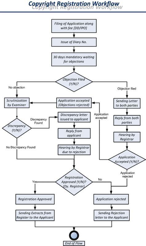 registration process flowchart copyright registration process and procedure