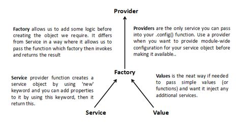 Factory Pattern In Angularjs | dependency injection angularjs services vs factory