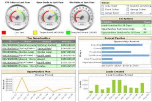 executive dashboard templates business dashboard exles product features inetsoft