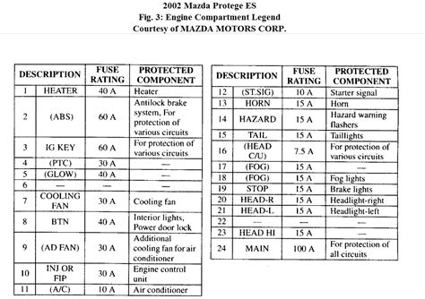 2003 mazda protege5 engine compartment fuse box diagram
