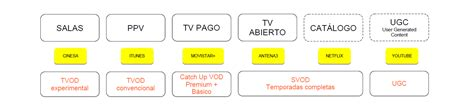 cadena de valor digital jugando con la cadena de valor digital media training