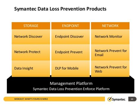 Symantec Dlp Policy Templates slides what s yours is mine how employess are putting