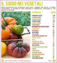 alimenti ricchi di tirosina la vitamina b3 nei vegetali alimentazione