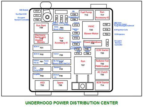2013 dodge durango fuse box location 36 wiring diagram