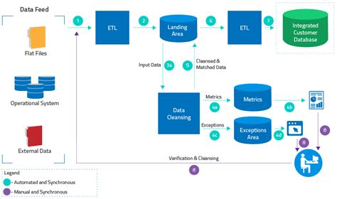 etl testing workflow process image result for data cleansing process flow data