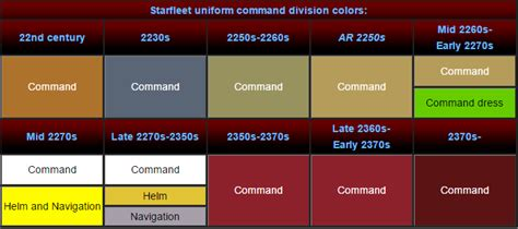 trek colors trek uniforms what do the different colors signify