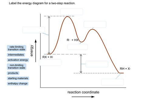 label the energy diagram for a two step reaction solved label the energy diagram for a two step reaction