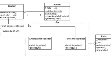 builder pattern in java with exle code builder pattern design 171 browse patterns
