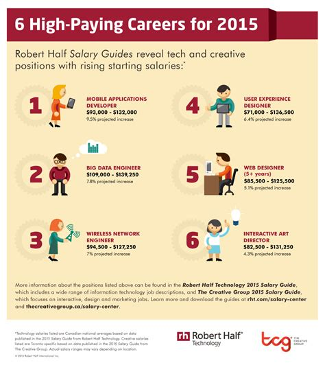 Highest Paying Mba 2015 by 6 High Paying For 2015