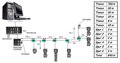fieldbus termination resistor dimensionamento da quantidade de equipamentos em uma rede profibus pa smar l 237 der em