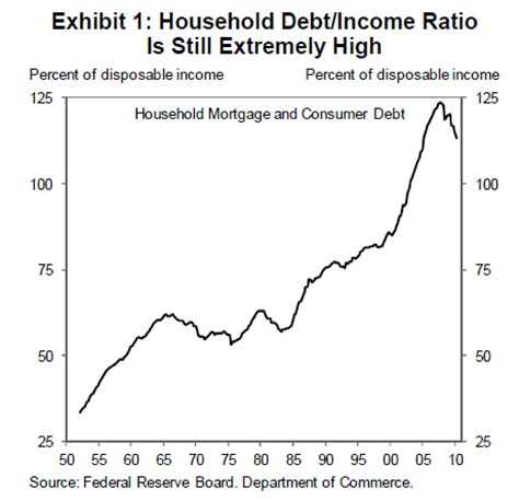 zero down boat loan rates united states economy caught in the jaws of death housing