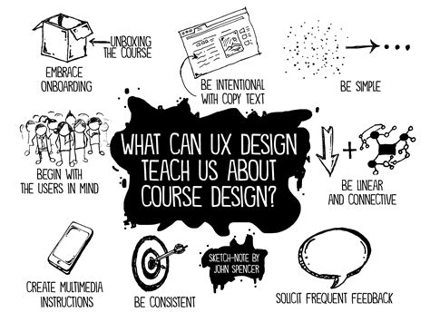 design thinking john spencer 8 ways ux design theory transformed my approach to course