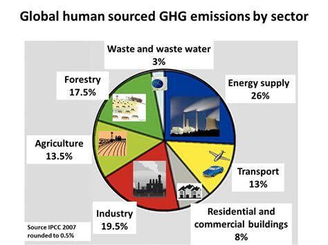 global greenhouse gas emissions by source greenhouse gas sources