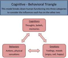 cognitive behavioral therapy cbt a layman s cognitive therapy guide to theories professional practice cbt for depression cognitive behavioral therapy books 1000 images about cognitive behavioral therapy on