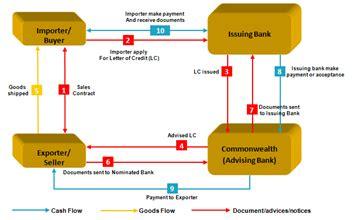 Flow Diagram Credit Letter letter of credit process best image wallpaper