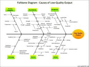 template root cause analysis fishbone root cause analysis template template update234